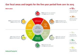 Six focal areas and targets for the five-year period from 2011 to 2015