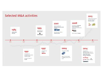 Selected M&A activities
