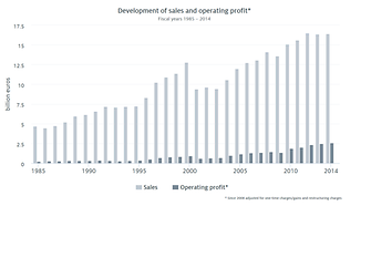 Development of sales and operating profit (1985 – 2014)